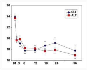 SLT Data